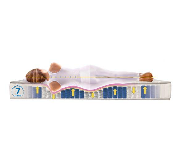 Ортопедичен матрак FAVOURITE NOVA Orthopedic, / фаворит нова ортопедик/, двулицев - 6